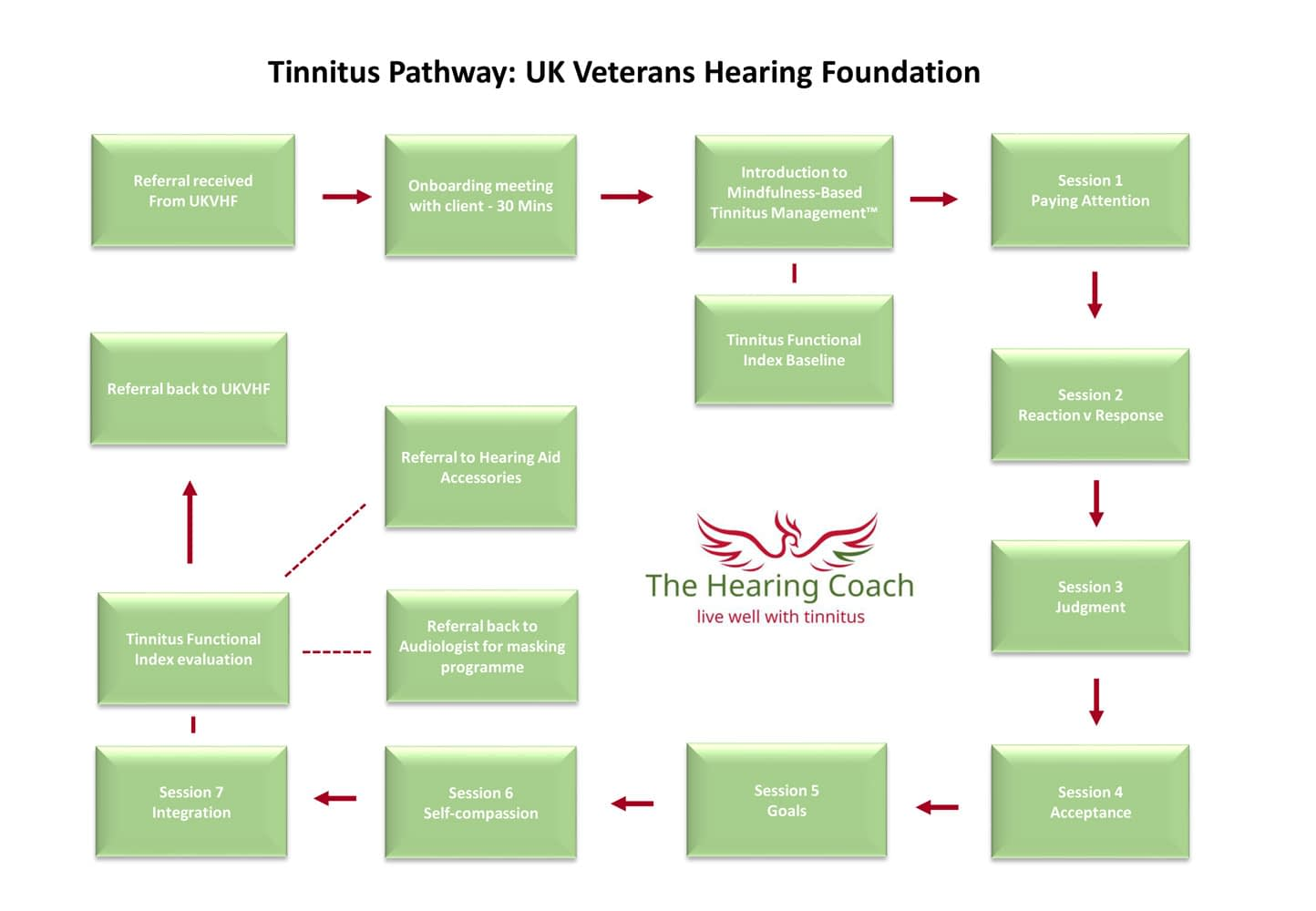table showing steps for tinnitus relief